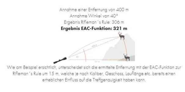 EACvbeim Highendfernglas KAHLES HELIA RF8x42 und RF10x42 bei Jagdabsehen