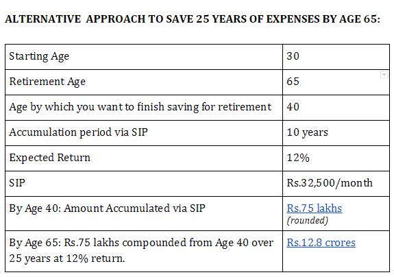saving plan for 25 yrs