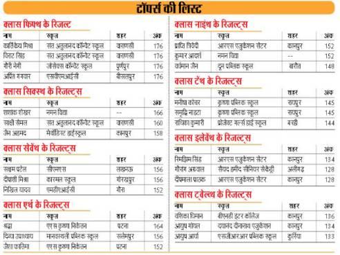 Image result for Dainik jagran result