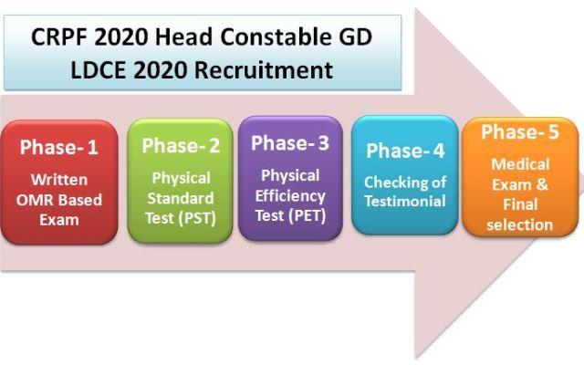 सीआरपीएफ 2020 परीक्षा पैटर्न