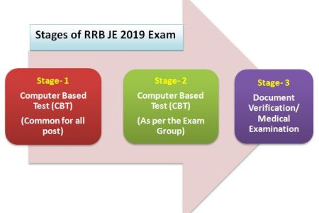 RRB JE Exam Pattern and Syllabus