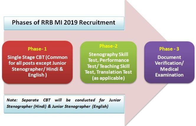RRB MI 2019 Exam Pattern
