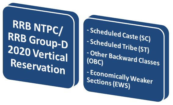 RRB NTPC Vertical Reservation