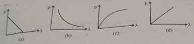 CBSE 12th Physics Question Paper 2020: Q 7
