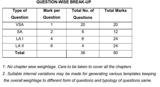 CBSE Board Exam 2020: Class 12 Maths - Marks Distribution