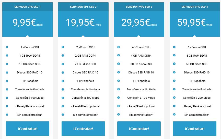 Precio de los servidores VPS con disco SSD en Raiola