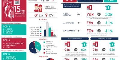 infographie Pap GPTW2017