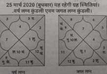 Vikram sanvat 2077 kundali 25 march 2020
