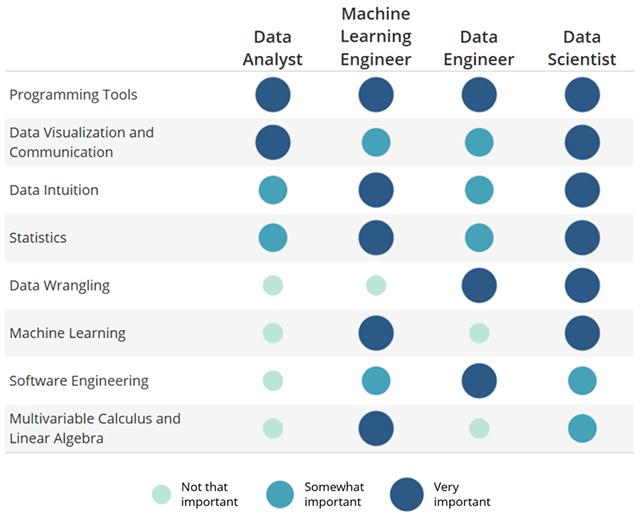 Macierz umiejętności w data science według Udacity