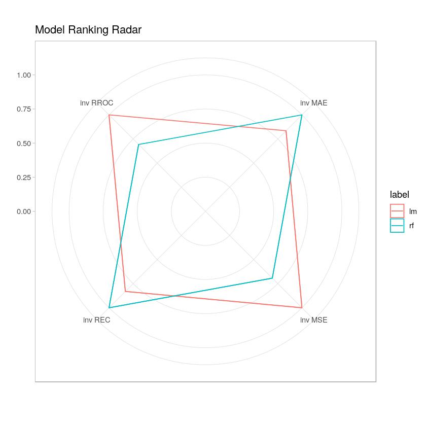 Radar czterech metryk