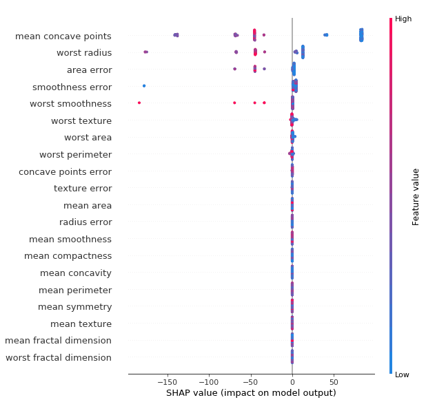Wpływ wartości cechy na wynik modelu - drzewo
