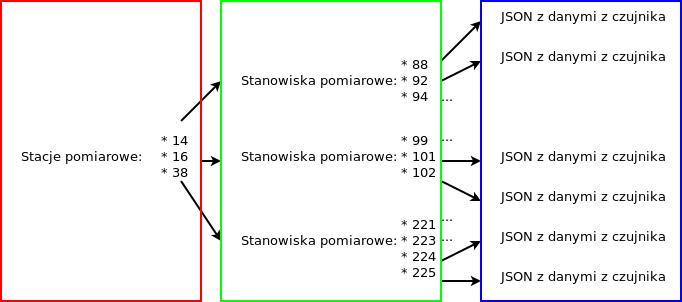 Diagram API GIOŚ