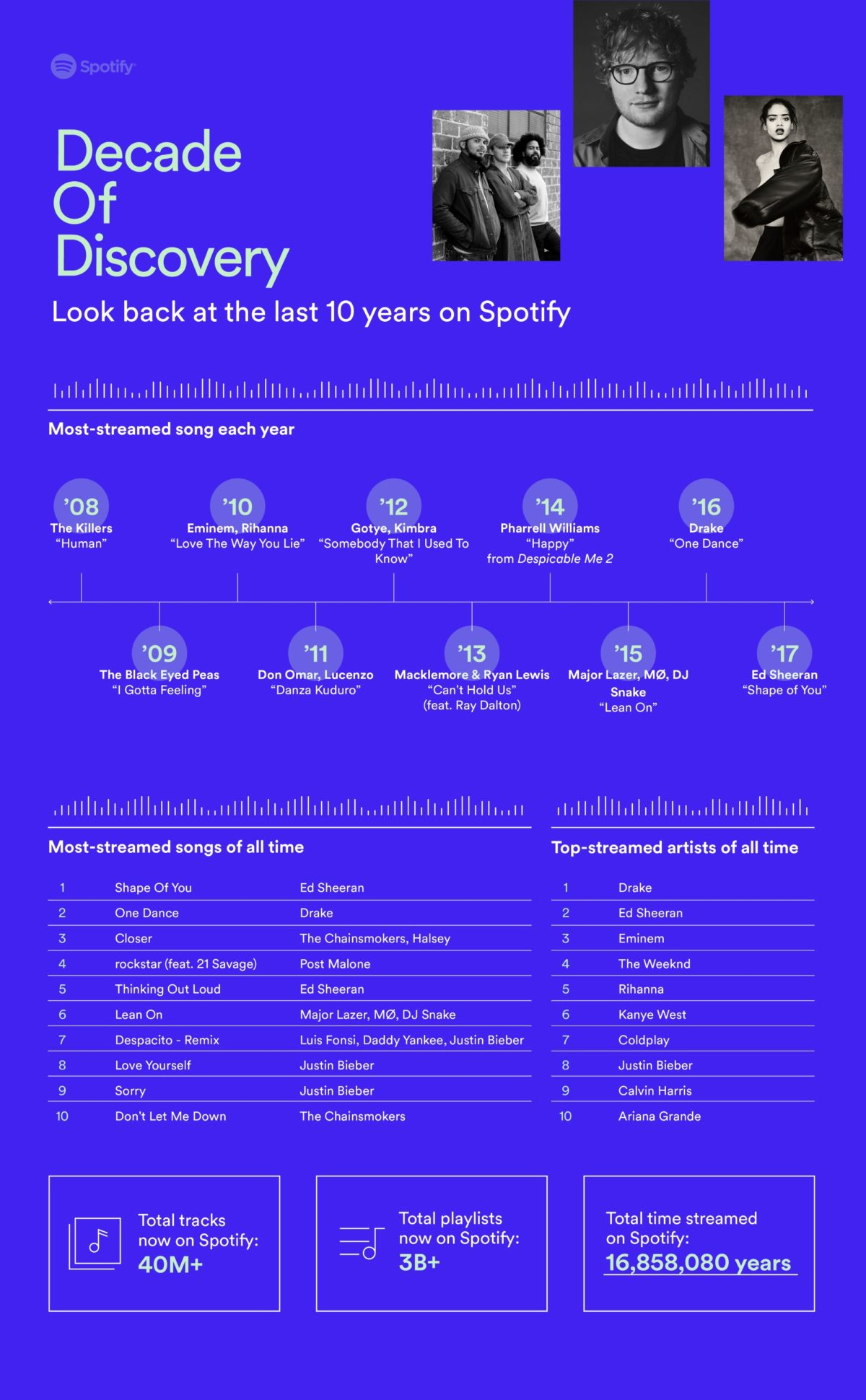 Spotify 10th Anniversary Poster