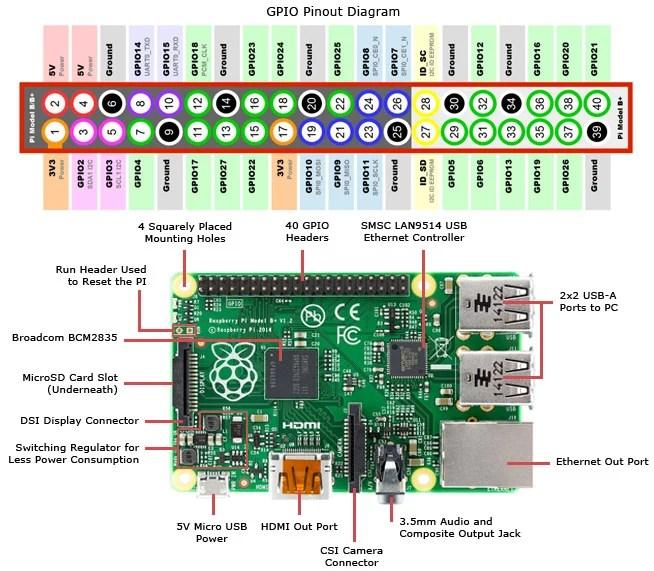 raspberry pi pinout diagram navigating the raspberry pi 3