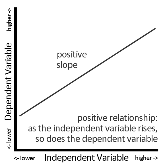 Positive Slope = Positive Relationship Between an Independent Variable and a Dependent Variable