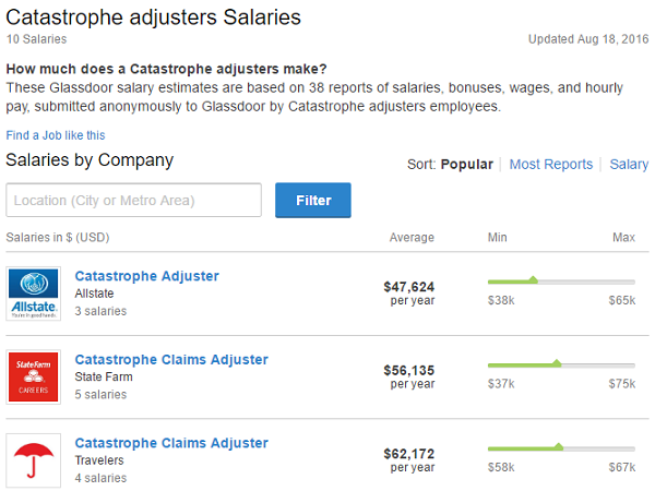 Catastrophe Adjusters' Salaries, averaging from very low numbers