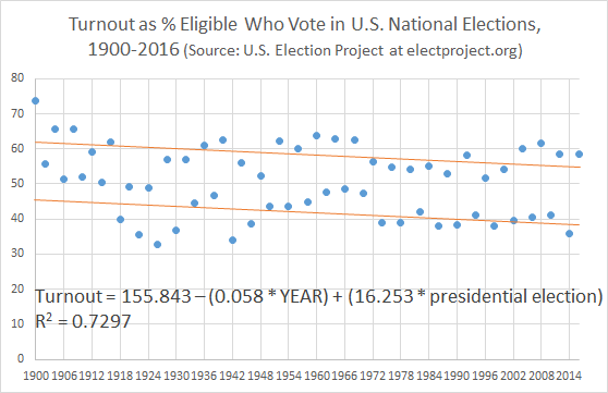 U.S. Voter Turnout from 1900 to 2016 by Year and Presidential Election