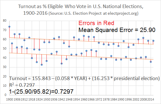 Voter Turnout by Year and Presidential Election with MSE
