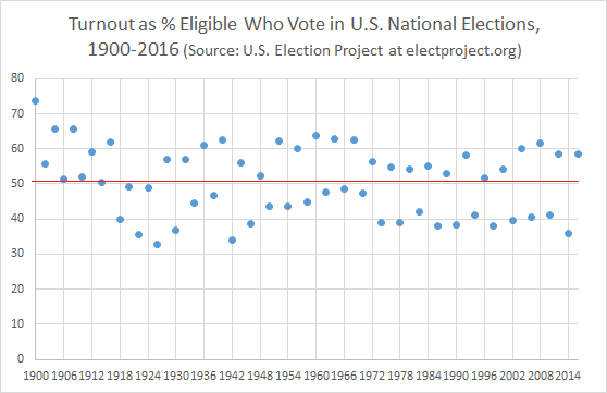 U.S. Voter Turnout, 1900-2016