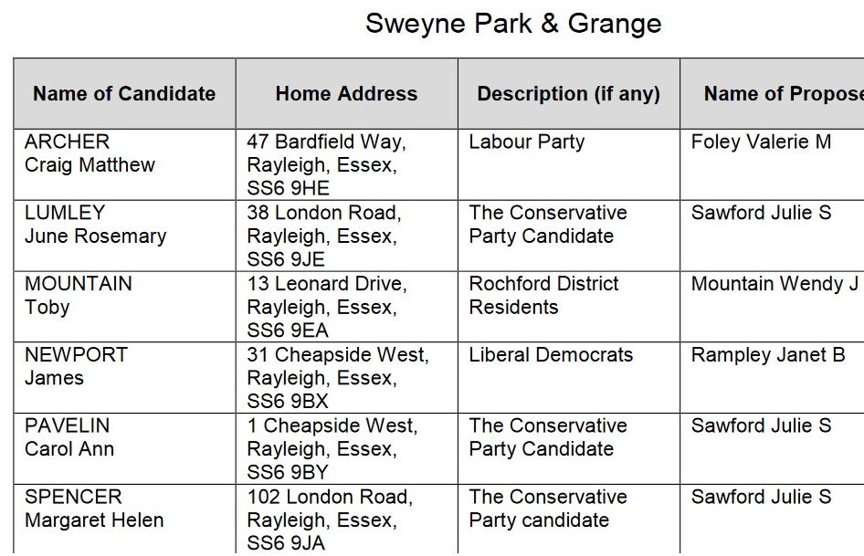 Sweyne Park & Grange Candidates