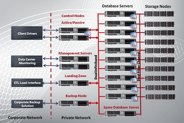 Parallel Data Warehousing (PDW) Explained | James Serra's Blog