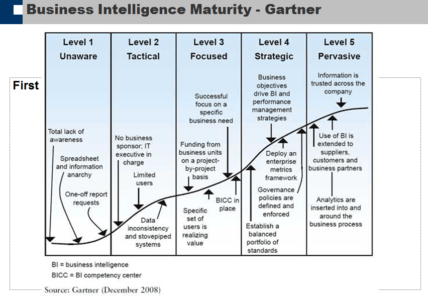 Business intelligence maturity assessment james serras blog untitled picture cheaphphosting Image collections
