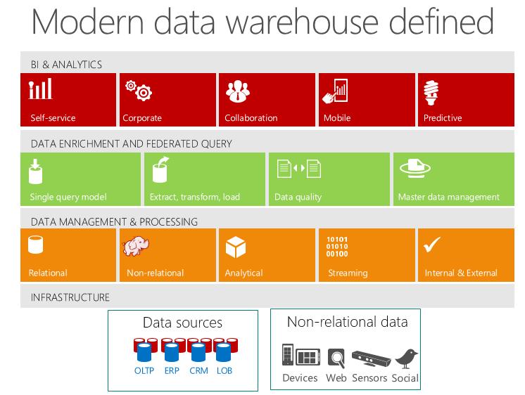 The Modern Data Warehouse | James Serra\'s Blog