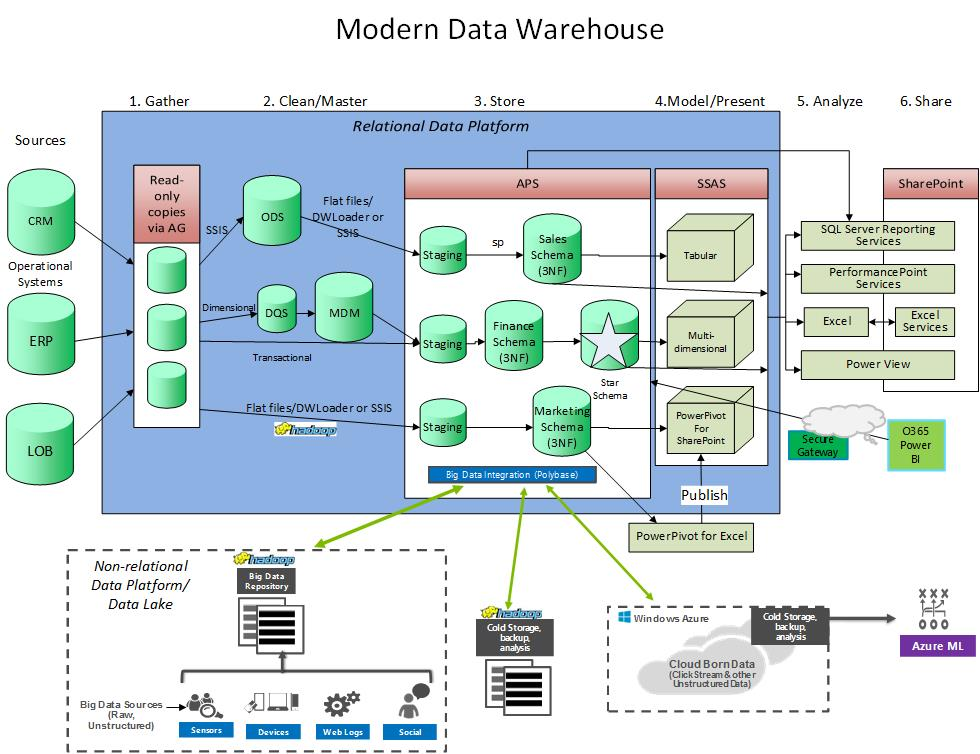 The Modern Data Warehouse. Moderndatawarehouse A Data Warehouse. Wiring. Mdm Data Warehouse Architecture Diagram At Scoala.co