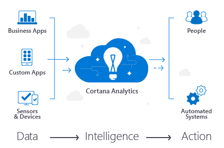 Cortana-Analytics-Suite