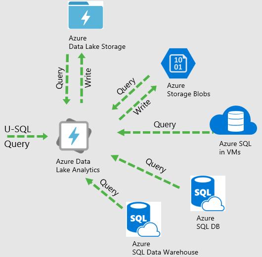 U-SQL Defined