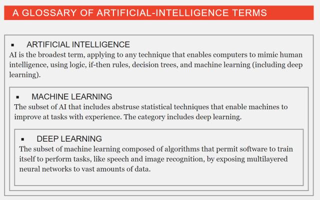 AI Terms