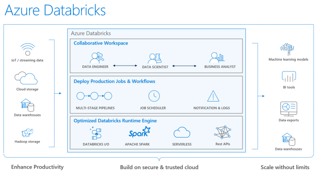 what is azure databricks