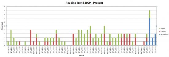 Reading Trend 2009-Present
