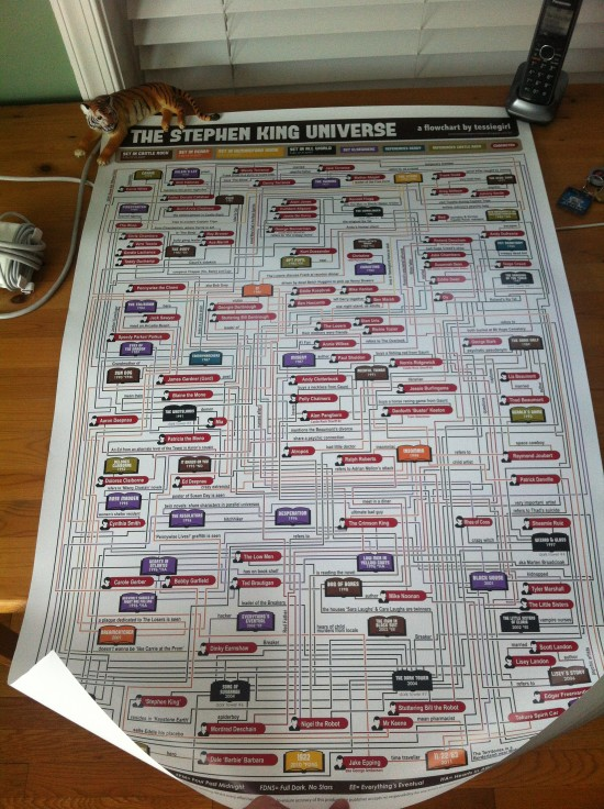 Stephen King Universe Flowchart by Tessiegirl