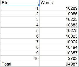 CC Word Counts