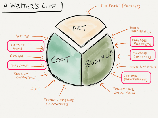 Writers Life Evernote
