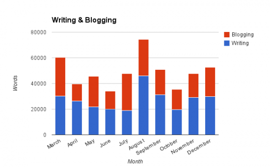 Writing & Blogging