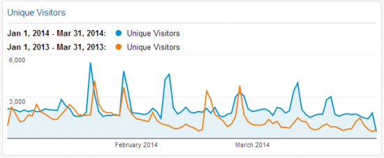 Unique Visitors Q1 2014