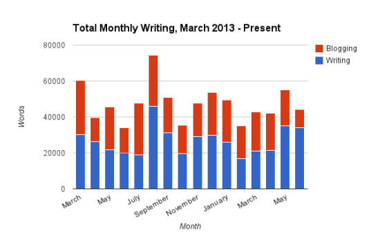Total Monthly Writing