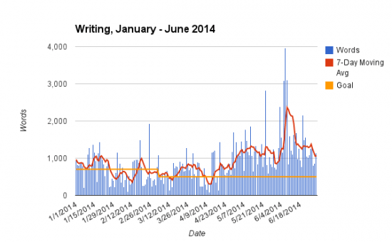 Writing 2014 Jan - Jun