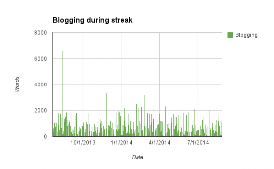 BloggingStreak