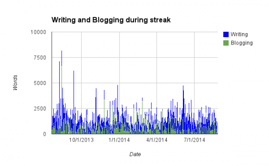WritingBloggingStreak