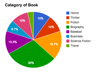 Category of Books