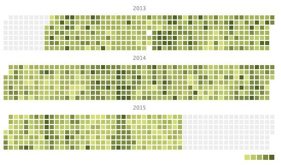 900+ Days of Writing Data