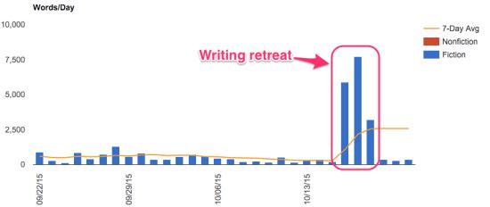Writing retreat chart
