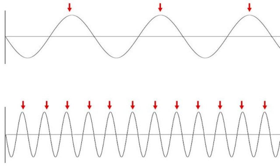 raise the vibrante frequenza-2