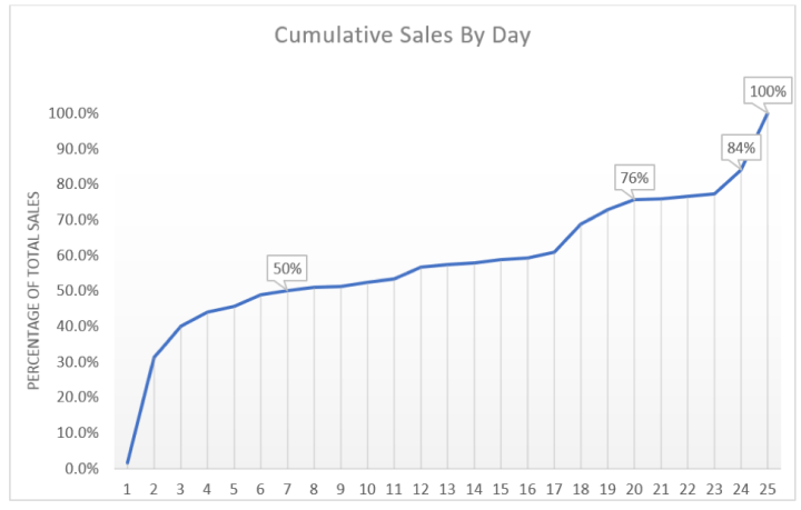 cumulative sales by day