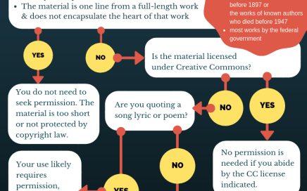 Do you need to request permission flowchart
