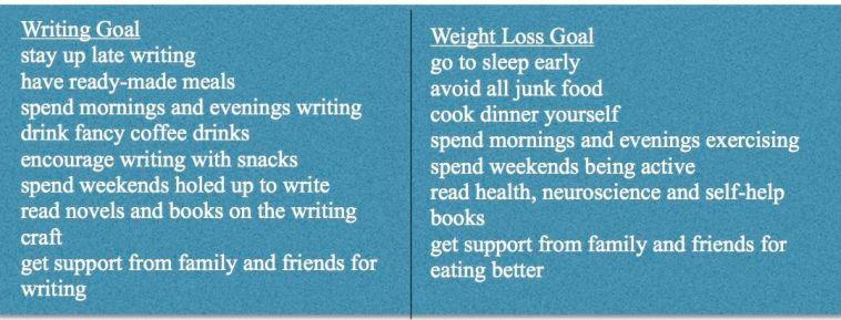 chart of goals