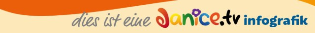 Eine Janice.tv infografik